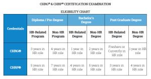 Exam Eligiblity